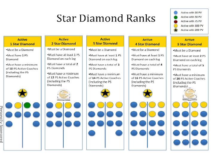 star ranks